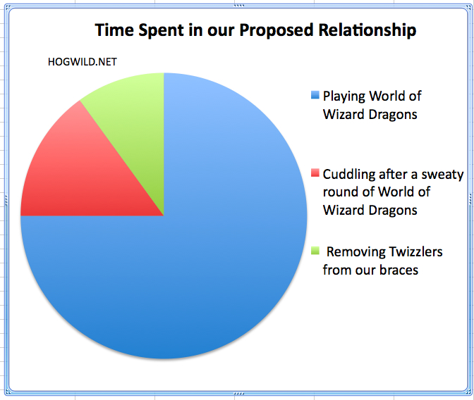 time relationship chart
